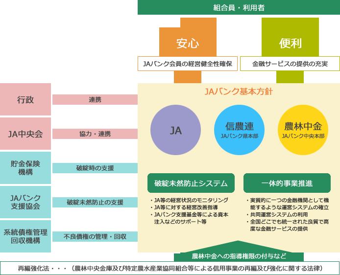 JAバンクシステム図